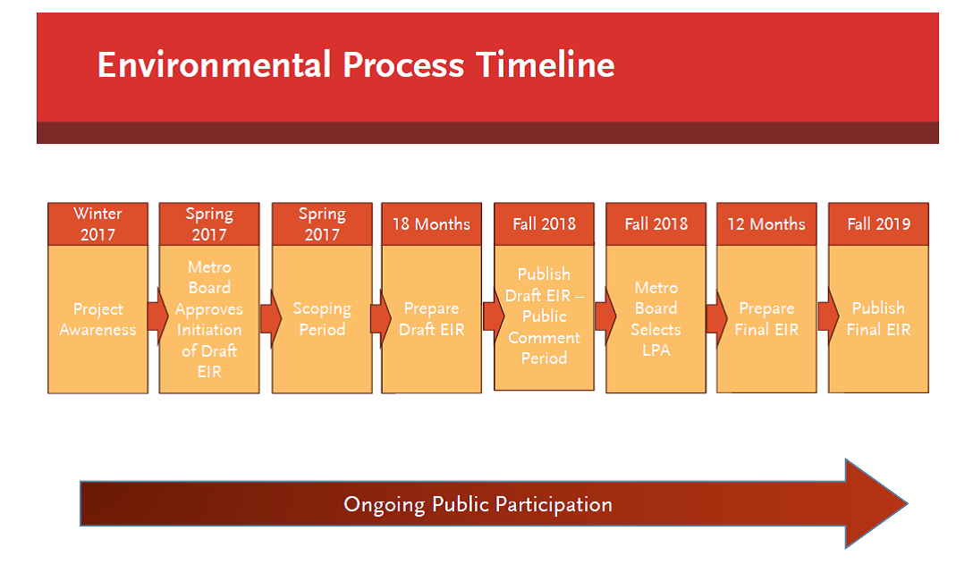 Environmental Process Timeline